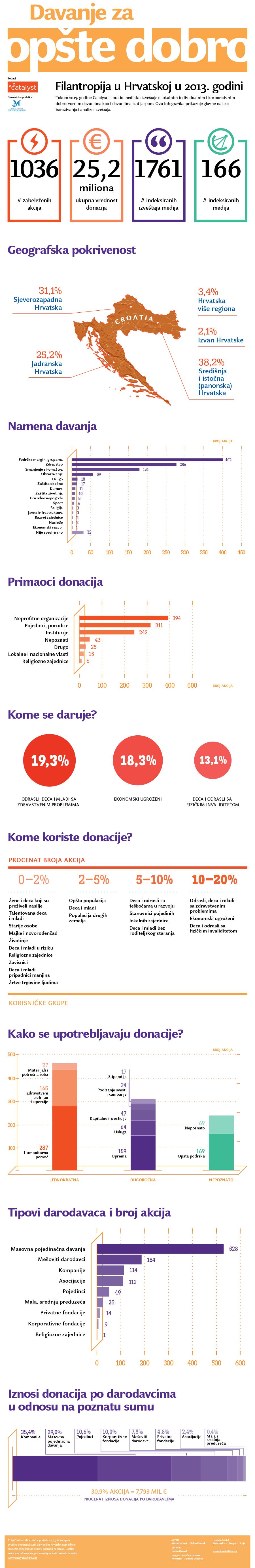 Infografik - Hrvatska - thumbnail