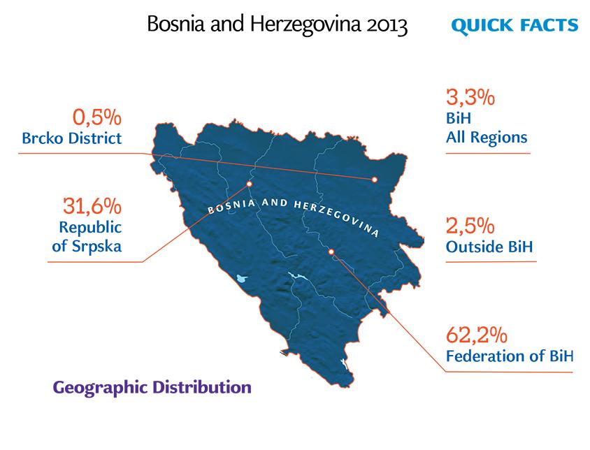 Quick Facts TN02 - BiH2013